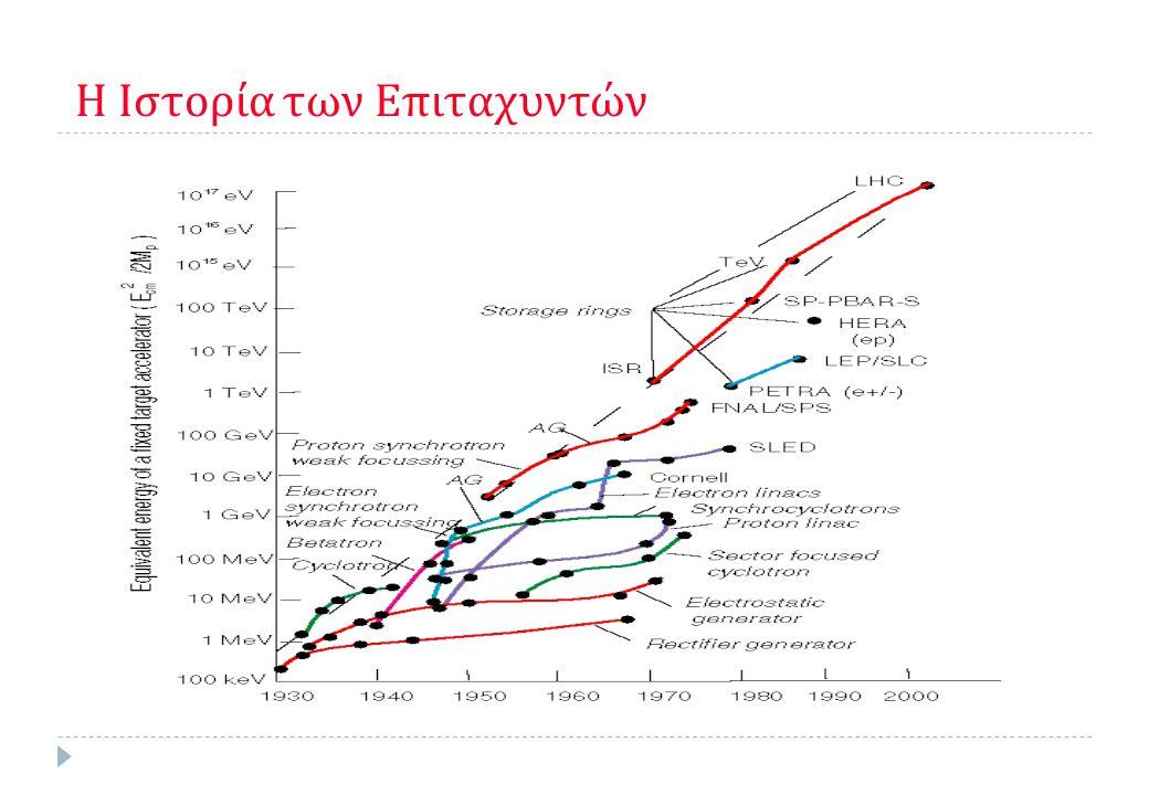 Γιατί Χρειαζόμαστε Επιταχυντές;  Λειτουργούν σαν μικροσκόπια σωματιδίων  Το μήκος κύματος σωματιδίων (φωτόνιο, ηλεκτρόνιο, πρωτόνιο,...) είναι από τον de Broglie 1923  λ = h / p  h = ανηγμένη σταθερά Planck (= 6.58  10 -22  2π MeV s)  p = ορμή  Όσο μεγαλύτερη είναι η ορμή, τόσο μικρότερο είναι το μήκος κύματος και καλύτερη η ευκρίνεια.