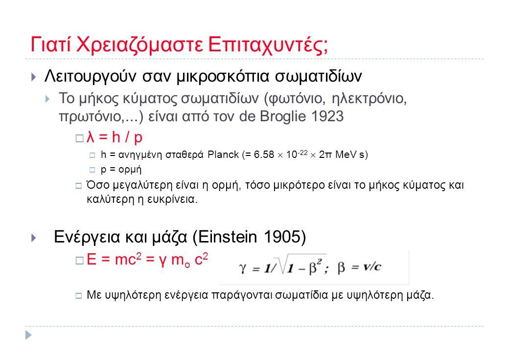 Γιατί Χρειαζόμαστε Επιταχυντές;  Λειτουργούν σαν μικροσκόπια σωματιδίων  Το μήκος κύματος σωματιδίων (φωτόνιο, ηλεκτρόνιο, πρωτόνιο,...) είναι από τ