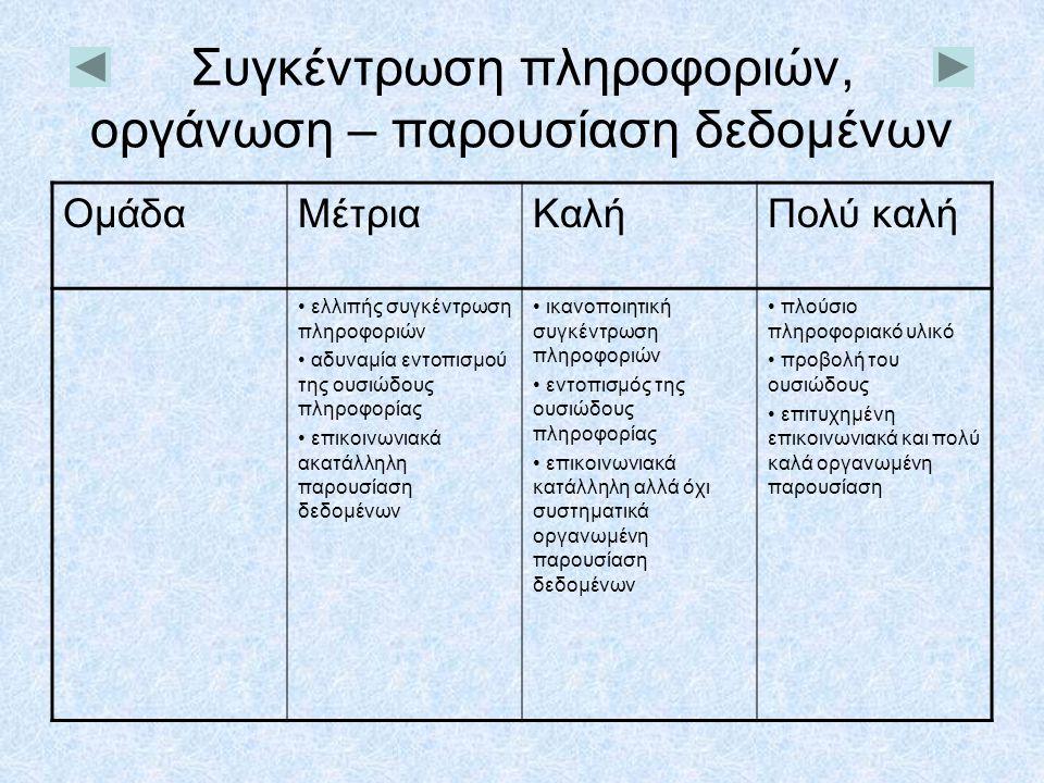 Συγκέντρωση πληροφοριών, οργάνωση – παρουσίαση δεδομένων ΟμάδαΜέτριαΚαλήΠολύ καλή • ελλιπής συγκέντρωση πληροφοριών • αδυναμία εντοπισμού της ουσιώδου