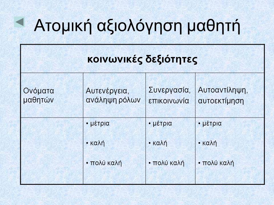 Ατομική αξιολόγηση μαθητή κοινωνικές δεξιότητες Ονόματα μαθητών Αυτενέργεια, ανάληψη ρόλων Συνεργασία, επικοινωνία Αυτοαντίληψη, αυτοεκτίμηση • μέτρια