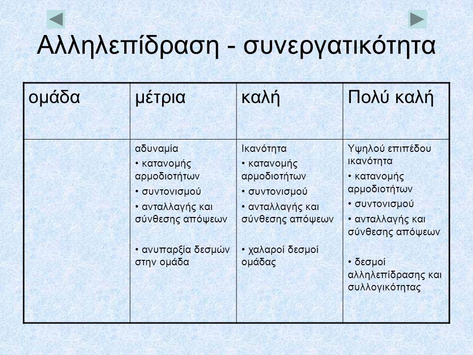 Αλληλεπίδραση - συνεργατικότητα ομάδαμέτριακαλήΠολύ καλή αδυναμία • κατανομής αρμοδιοτήτων • συντονισμού • ανταλλαγής και σύνθεσης απόψεων • ανυπαρξία