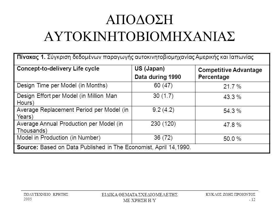 ΠΟΛΥΤΕΧΝΕΙΟ ΚΡΗΤΗΣ 2005 ΕΙΔΙΚΑ ΘΕΜΑΤΑ ΣΧΕΔΙΟΜΕΛΕΤΗΣ ΜΕ ΧΡΗΣΗ Η/Υ ΚΥΚΛΟΣ ΖΩΗΣ ΠΡΟΙΟΝΤΟΣ - 12 ΑΠΟΔΟΣΗ ΑΥΤΟΚΙΝΗΤΟΒΙΟΜΗΧΑΝΙΑΣ Πίνακας 1. Σύγκριση δεδομένω