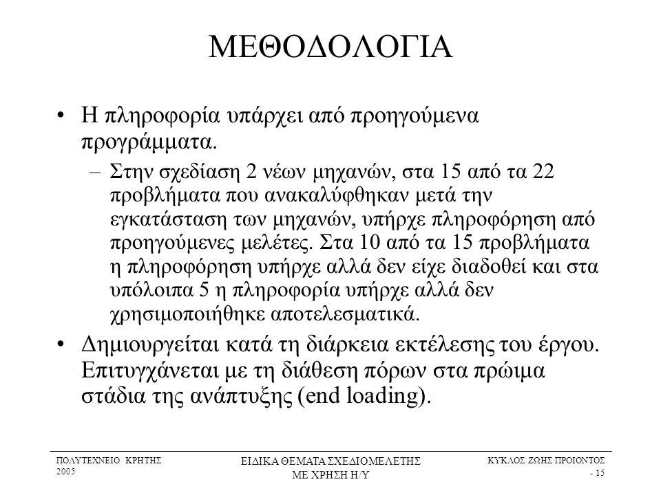 ΠΟΛΥΤΕΧΝΕΙΟ ΚΡΗΤΗΣ 2005 ΕΙΔΙΚΑ ΘΕΜΑΤΑ ΣΧΕΔΙΟΜΕΛΕΤΗΣ ΜΕ ΧΡΗΣΗ Η/Υ ΚΥΚΛΟΣ ΖΩΗΣ ΠΡΟΙΟΝΤΟΣ - 15 ΜΕΘΟΔΟΛΟΓΙΑ •Η πληροφορία υπάρχει από προηγούμενα προγράμμ