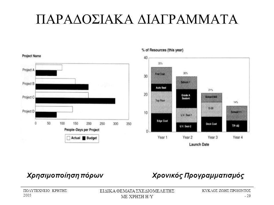 ΠΟΛΥΤΕΧΝΕΙΟ ΚΡΗΤΗΣ 2005 ΕΙΔΙΚΑ ΘΕΜΑΤΑ ΣΧΕΔΙΟΜΕΛΕΤΗΣ ΜΕ ΧΡΗΣΗ Η/Υ ΚΥΚΛΟΣ ΖΩΗΣ ΠΡΟΙΟΝΤΟΣ - 29 ΠΑΡΑΔΟΣΙΑΚΑ ΔΙΑΓΡΑΜΜΑΤΑ Χρησιμοποίηση πόρωνΧρονικός Προγρα
