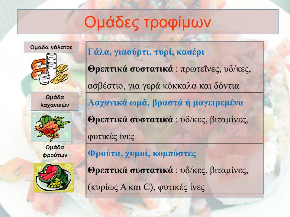 Ομάδες τροφίμων Ομάδα ψωμιού- δημητριακών Ομάδα κρέατος Ομάδα λιπών