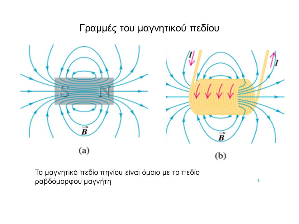 Γραμμές του μαγνητικού πεδίου Το μαγνητικό πεδίο πηνίου είναι όμοιο με το πεδίο ραβδόμορφου μαγνήτη