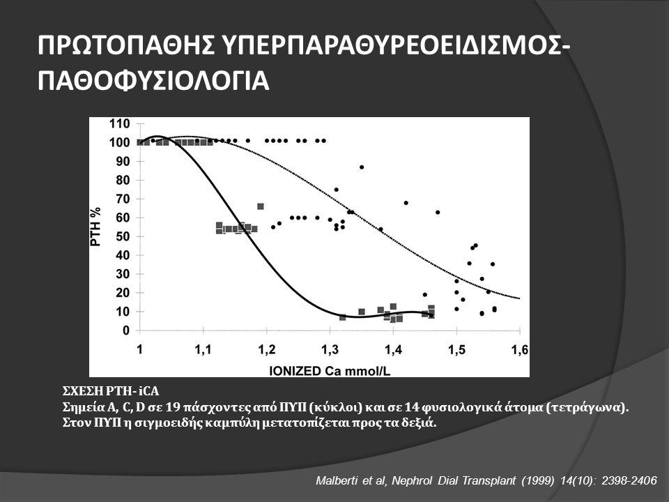 ΣΧΕΣΗ ΡΤΗ- iCA Σημεία Α, C, D σε 19 πάσχοντες από ΠΥΠ (κύκλοι) και σε 14 φυσιολογικά άτομα (τετράγωνα).