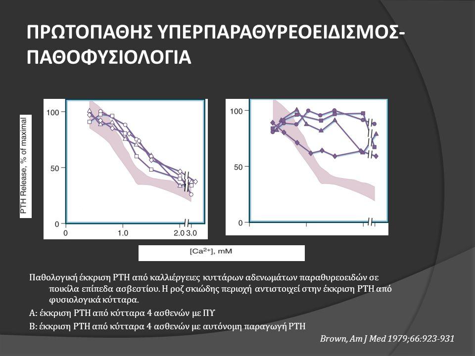 Παθολογική έκκριση ΡΤΗ από καλλιέργειες κυττάρων αδενωμάτων παραθυρεοειδών σε ποικίλα επίπεδα ασβεστίου. Η ροζ σκιώδης περιοχή αντιστοιχεί στην έκκρισ