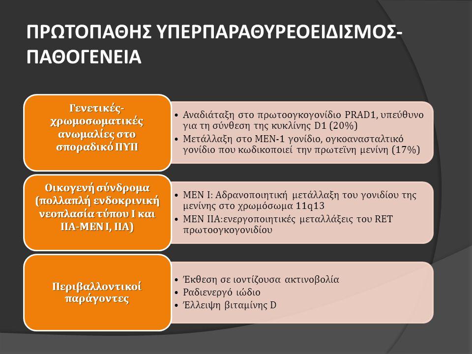 ΠΡΩΤΟΠΑΘΗΣ ΥΠΕΡΠΑΡΑΘΥΡΕΟΕΙΔΙΣΜΟΣ- ΠΑΘΟΓΕΝΕΙΑ •Αναδιάταξη στο πρωτοογκογονίδιο PRAD1, υπεύθυνο για τη σύνθεση της κυκλίνης D1 (20%) •Μετάλλαξη στο ΜΕΝ-1 γονίδιο, ογκοανασταλτικό γονίδιο που κωδικοποιεί την πρωτεϊνη μενίνη (17%) Γενετικές- χρωμοσωματικές ανωμαλίες στο σποραδικό ΠΥΠ •ΜΕΝ Ι: Αδρανοποιητική μετάλλαξη του γονιδίου της μενίνης στο χρωμόσωμα 11q13 •ΜΕΝ ΙΙΑ:ενεργοποιητικές μεταλλάξεις του RET πρωτοογκογονιδίου Οικογενή σύνδρομα (πολλαπλή ενδοκρινική νεοπλασία τύπου Ι και ΙΙΑ-ΜΕΝ Ι, ΙΙΑ) •Έκθεση σε ιοντίζουσα ακτινοβολία •Ραδιενεργό ιώδιο •Έλλειψη βιταμίνης D Περιβαλλοντικοί παράγοντες
