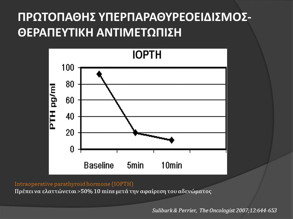 Intraoperative parathyroid hormone (IOPTH) Πρέπει να ελαττώνεται >50% 10 mins μετά την αφαίρεση του αδενώματος Suliburk & Perrier, The Oncologist 2007;12:644-653 ΠΡΩΤΟΠΑΘΗΣ ΥΠΕΡΠΑΡΑΘΥΡΕΟΕΙΔΙΣΜΟΣ- ΘΕΡΑΠΕΥΤΙΚΗ ΑΝΤΙΜΕΤΩΠΙΣΗ
