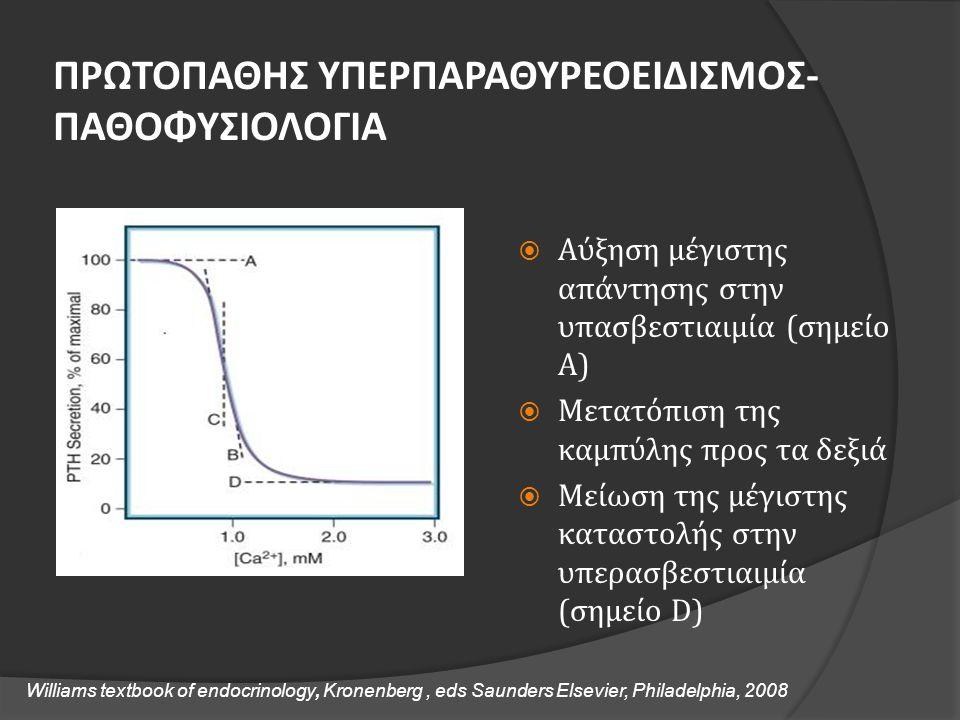 ΠΡΩΤΟΠΑΘΗΣ ΥΠΕΡΠΑΡΑΘΥΡΕΟΕΙΔΙΣΜΟΣ- ΠΑΘΟΦΥΣΙΟΛΟΓΙΑ  Αύξηση μέγιστης απάντησης στην υπασβεστιαιμία (σημείο Α)  Μετατόπιση της καμπύλης προς τα δεξιά 