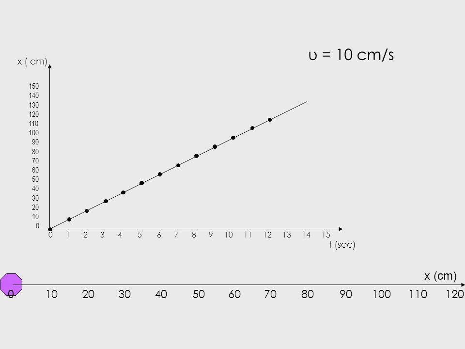 x = υ t Αν σε μια ευθύγραμμη κίνηση η ταχύτητα είναι σταθερή και ίση με 5 m/s, και τη σχέση τη «δούμε» ως μία ΣΥΝΑΡΤΗΣΗ του x με το t η είναι μια «εικ