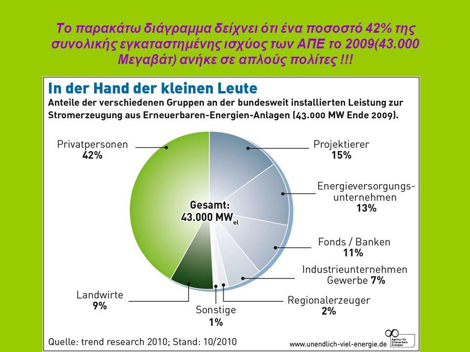 Το παρακάτω διάγραμμα δείχνει ότι ένα ποσοστό 42% της συνολικής εγκαταστημένης ισχύος των ΑΠΕ το 2009(43.000 Μεγαβάτ) ανήκε σε απλούς πολίτες !!!
