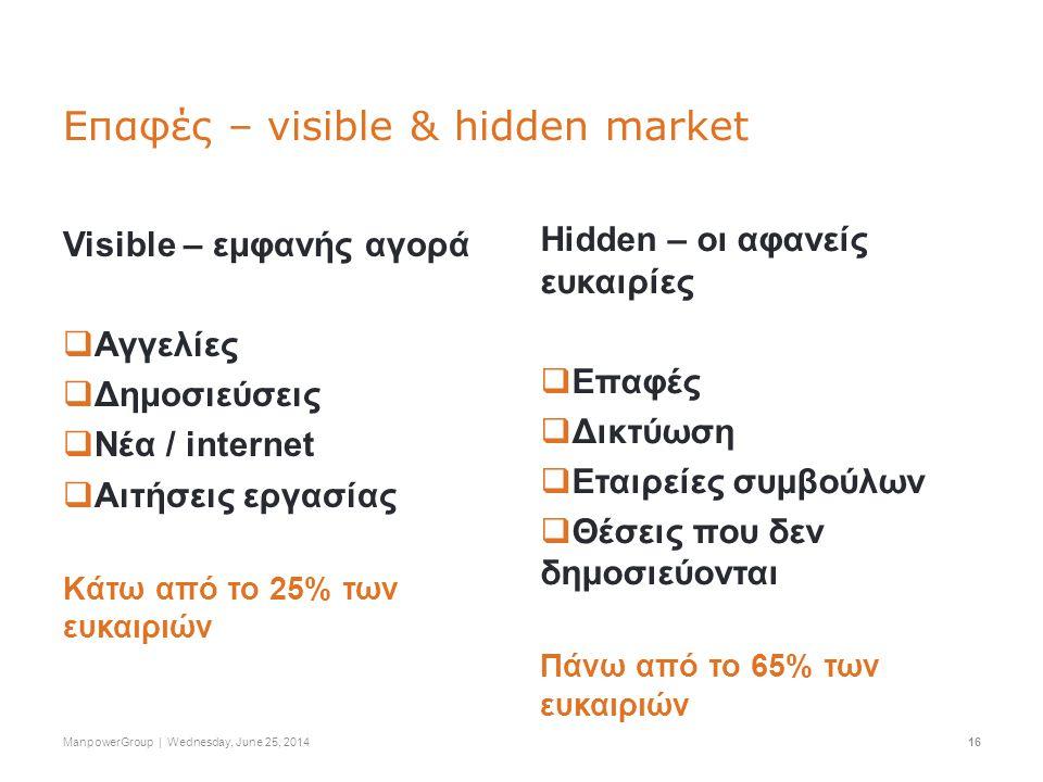 ΚΑΤΑΚΤΩΝΤΑΣ ΤΗ ΘΕΣΗ ΠΟΥ ΣΟΥ ΑΞΙΖΕΙ ΣΤΗ ΣΥΓΧΡΟΝΗ ΑΓΟΡΑ ΕΡΓΑΣΙΑΣ, ΑΠΡΙΛΙΟΣ 11 ManpowerGroup | Wednesday, June 25, 201416 Επαφές – visible & hidden market Visible – εμφανής αγορά  Αγγελίες  Δημοσιεύσεις  Νέα / internet  Αιτήσεις εργασίας Kάτω από το 25% των ευκαιριών Hidden – οι αφανείς ευκαιρίες  Επαφές  Δικτύωση  Εταιρείες συμβούλων  Θέσεις που δεν δημοσιεύονται Πάνω από το 65% των ευκαιριών