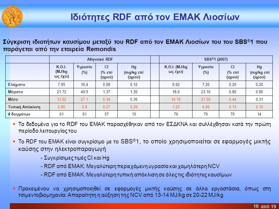 από 19 16 Ιδιότητες RDF από τον ΕΜΑΚ Λιοσίων Αθηναϊκό RDFSBS ® 1 (2007) Κ.Θ.Ι. (MJ/kg ως έχει) Υγρασία (%) Cl (% επί ξηρού) Hg (mg/kg επί ξηρού) Κ.Θ.Ι