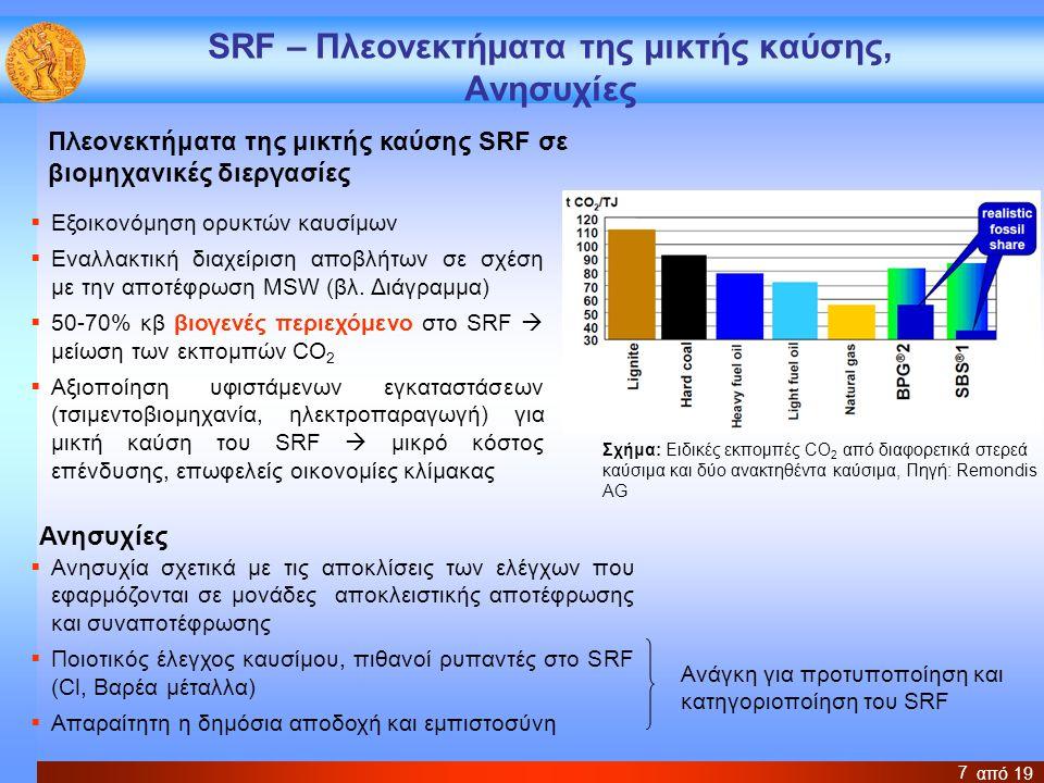 από 19 8 Δυναμικό μικτής καύσης SRF στην Ευρώπη ΤσιμεντοβιομηχανίαΒιομηχανία γύψου Θερμικοί σταθμοί με καύσιμο λιγνίτη ή λιθάνθρακα Ενέργεια από ορυκτά καύσιμα ~ 400x10 3 TJ/a για την παραγωγή 130 – 180 Mt τσιμέντου 80x10 3 TJ/a για την παραγωγή 20 Mt γύψου 5800x10 3 TJ/a (145 Μtoe/a) Δυνατό ποσοστό υποκατάστασης (θερμικό) 30 –50 % 5 – 10 % Ποσότητες SRF6 – 11 Mt SRF/a1 – 2 Mt SRF/a14 – 29 Mt SRF/a Συνολικό δυναμικό για το SRF: 21-42 Mt/a, Σημερινές ποσότητες αξιοποίησης SRF στην ΕΕ: 5 Mt/a (Πηγή: European Recovered Fuel Organization -ERFO)
