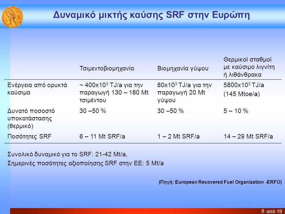 από 19 8 Δυναμικό μικτής καύσης SRF στην Ευρώπη ΤσιμεντοβιομηχανίαΒιομηχανία γύψου Θερμικοί σταθμοί με καύσιμο λιγνίτη ή λιθάνθρακα Ενέργεια από ορυκτ
