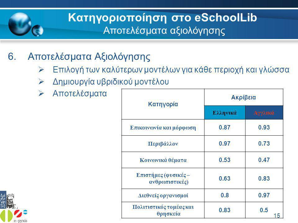 15 Κατηγοριοποίηση στο eSchoolLib Αποτελέσματα αξιολόγησης 6.Αποτελέσματα Αξιολόγησης  Επιλογή των καλύτερων μοντέλων για κάθε περιοχή και γλώσσα  Δημιουργία υβριδικού μοντέλου  Αποτελέσματα Κατηγορία Ακρίβεια ΕλληνικάΑγγλικά Επικοινωνία και μόρφωση 0.870.93 Περιβάλλον 0.970.73 Κοινωνικά θέματα 0.530.47 Επιστήμες (φυσικές – ανθρωπιστικές) 0.630.83 Διεθνείς οργανισμοί 0.80.97 Πολιτιστικός τομέας και θρησκεία 0.830.5