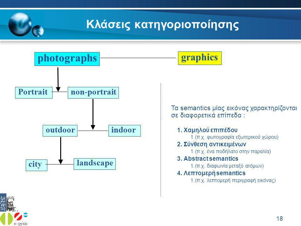 18 Κλάσεις κατηγοριοποίησης photographs graphics Portrait indoor city non-portrait outdoor landscape Τα semantics μίας εικόνας χαρακτηρίζονται σε διαφορετικά επίπεδα : 1.Χαμηλού επιπέδου 1.(π.χ.