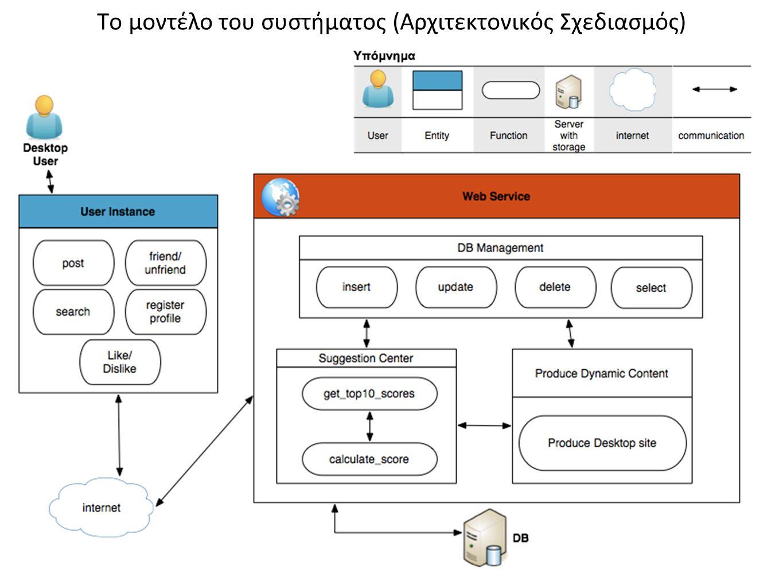 Το μοντέλο του συστήματος (Αρχιτεκτονικός Σχεδιασμός)