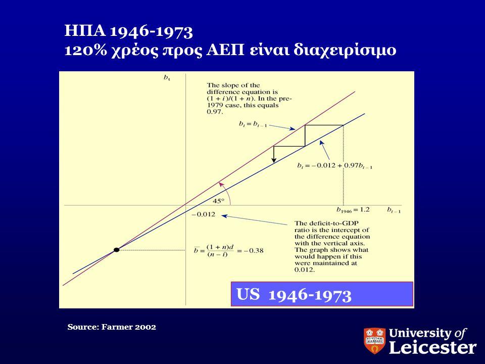 ΗΠΑ 1946-1973 120% χρέος προς ΑΕΠ είναι διαχειρίσιμο Source: Farmer 2002 US 1946-1973