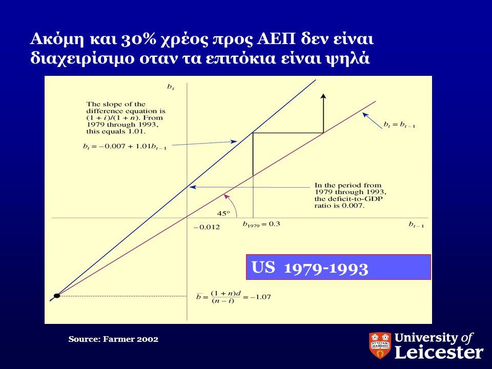 Ακόμη και 30% χρέος προς ΑΕΠ δεν είναι διαχειρίσιμο οταν τα επιτόκια είναι ψηλά US 1979-1993 Source: Farmer 2002