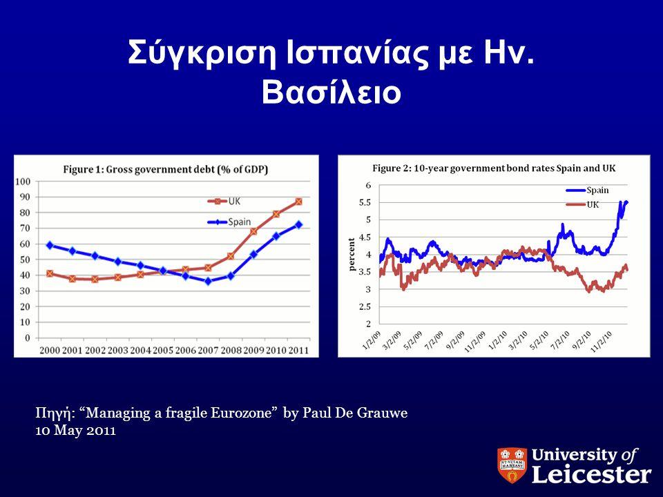 """Σύγκριση Ισπανίας με Ην. Βασίλειο Πηγή: """"Managing a fragile Eurozone"""" by Paul De Grauwe 10 May 2011"""