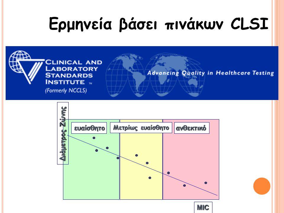 ΖΩΝΗ ΑΝΑΣΤΟΛΗΣ Η ζώνη αναστολής σχηματίζεται όταν η συγκέντρωση του αντιβιοτικού, ίση ή μεγαλύτερη από την ελάχιστη ανασταλτική πυκνότητα (MIC), επιδρ