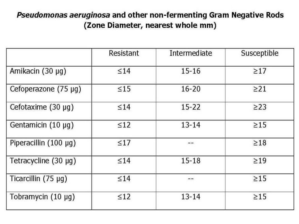 TABLE 1. Zone diameter interpretative standards for Staphylococcus species (3)