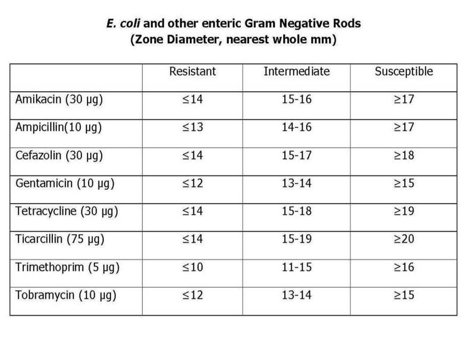 TABLE 2. Zone diameter interpretative standards for Pseudomonas aeruginosa and other nonfermenting gram-negative rods (3)