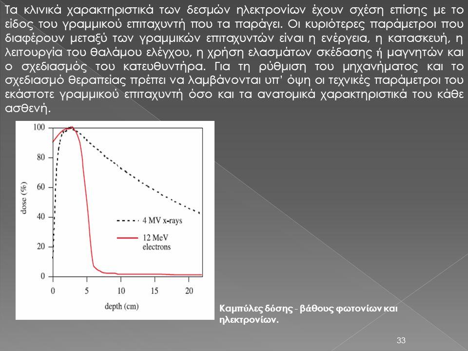 33 Τα κλινικά χαρακτηριστικά των δεσμών ηλεκτρονίων έχουν σχέση επίσης με το είδος του γραμμικού επιταχυντή που τα παράγει. Οι κυριότερες παράμετροι π