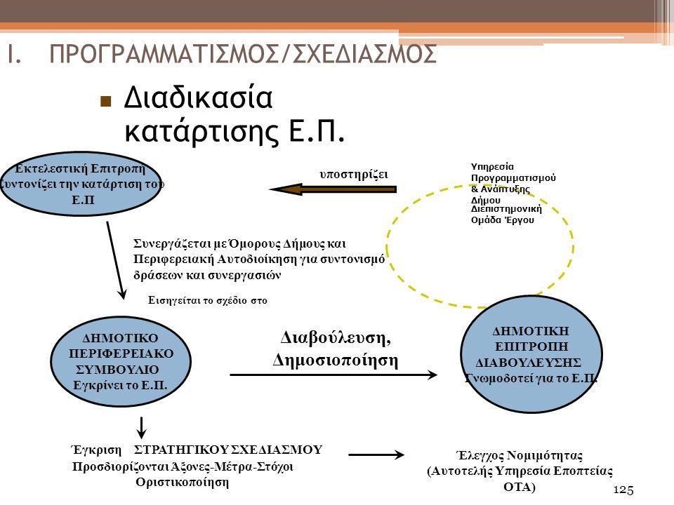 125 Συνεργάζεται με Όμορους Δήμους και Περιφερειακή Αυτοδιοίκηση για συντονισμό δράσεων και συνεργασιών Εκτελεστική Επιτροπή Συντονίζει την κατάρτιση του Ε.Π υποστηρίζει Διαβούλευση, Δημοσιοποίηση Έγκριση ΣΤΡΑΤΗΓΙΚΟΥ ΣΧΕΔΙΑΣΜΟΥ Προσδιορίζονται Άξονες-Μέτρα-Στόχοι Οριστικοποίηση Έλεγχος Νομιμότητας (Αυτοτελής Υπηρεσία Εποπτείας ΟΤΑ) Υπηρεσία Προγραμματισμού & Ανάπτυξης Δήμου Εισηγείται το σχέδιο στο ΔΗΜΟΤΙΚΟ ΠΕΡΙΦΕΡΕΙΑΚΟ ΣΥΜΒΟΥΛΙΟ Εγκρίνει το Ε.Π.