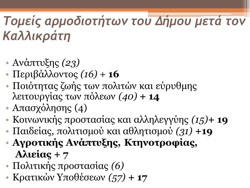 Τομείς αρμοδιοτήτων του Δήμου μετά τον Καλλικράτη •Ανάπτυξης (23) •Περιβάλλοντος (16) + 16 •Ποιότητας ζωής των πολιτών και εύρυθμης λειτουργίας των πόλεων (40) + 14 •Απασχόλησης (4) •Κοινωνικής προστασίας και αλληλεγγύης (15)+ 19 •Παιδείας, πολιτισμού και αθλητισμού (31) +19 •Αγροτικής Ανάπτυξης, Κτηνοτροφίας, Αλιείας + 7 •Πολιτικής προστασίας (6) •Κρατικών Υποθέσεων (57) + 17
