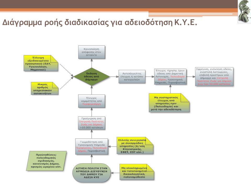 Διάγραμμα ροής διαδικασίας για αδειοδότηση Κ.Υ.Ε.