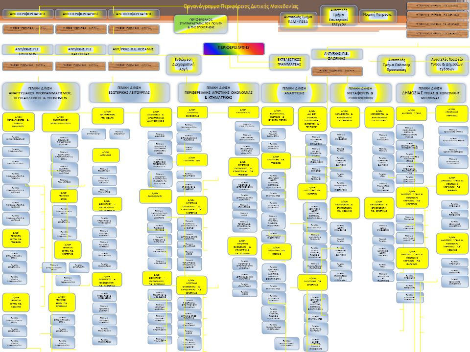Οργανόγραμμα Περιφέρειας Δυτικής Μακεδονίας ΠΕΡΙΦΕΡΕΙΑΡΧΗΣ ΕΚΤΕΛΕΣΤΙΚΟΣ ΓΡΑΜΜΑΤΕΑΣ Δ/ΝΣΗ ΑΝΑΠΤΥΞΙΑΚΟΥ ΠΡΟΓΡΑΜΜΑΤΙΣΜΟΥ Νομική Υπηρεσία Αυτοτελές Τμήμα Εσωτερικού Ελέγχου ΓΕΝΙΚΗ Δ/ΝΣΗ ΕΣΩΤΕΡΙΚΗΣ ΛΕΙΤΟΥΡΓΙΑΣ ΓΕΝΙΚΗ Δ/ΝΣΗ ΑΝΑΠΤΥΞΗΣ ΓΕΝΙΚΗ Δ/ΝΣΗ ΜΕΤΑΦΟΡΩΝ & ΕΠΙΚΟΙΝΩΝΙΩΝ ΓΕΝΙΚΗ Δ/ΝΣΗ ΔΗΜΟΣΙΑΣ ΥΓΕΙΑΣ & ΚΟΙΝΩΝΙΚΗΣ ΜΕΡΙΜΝΑΣ Δ/ΝΣΗ ΟΙΚΟΝΟΜΙΚΟΥ Δ/ΝΣΗ ΑΓΡΟΤΙΚΗΣ ΟΙΚΟΝΟΜΙΑΣ Δ/ΝΣΗ ΔΙΑ ΒΙΟΥ ΜΑΘΗΣΗΣ, ΑΠΑΣΧΟΛΗΣΗΣ, ΕΜΠΟΡΙΟΥ & ΤΟΥΡΙΣΜΟΥ Δ/ΝΣΗ ΜΕΤΑΦΟΡΩΝ & ΕΠΙΚΟΙΝΩΝΙΩΝ Π.Ε.