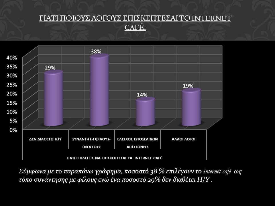 ΓΙΑΤΙ ΠΟΙΟΥΣ ΛΟΓΟΥΣ ΕΠΙΣΚΕΠΤΕΣΑΙ ΤΟ INTERNET CAFÉ; Σύμφωνα με το παραπάνω γράφημα, ποσοστό 38 % επιλέγουν το internet café ως τόπο συνάντησης με φίλους ενώ ένα ποσοστό 29% δεν διαθέτει Η / Υ.