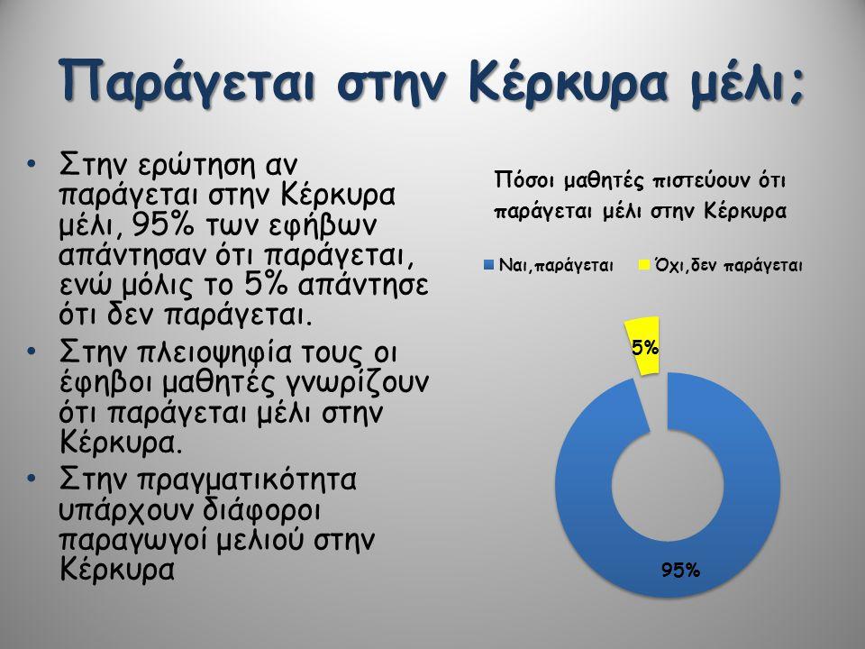 Παράγεται στην Κέρκυρα μέλι; • Στην ερώτηση αν παράγεται στην Κέρκυρα μέλι, 95% των εφήβων απάντησαν ότι παράγεται, ενώ μόλις το 5% απάντησε ότι δεν π