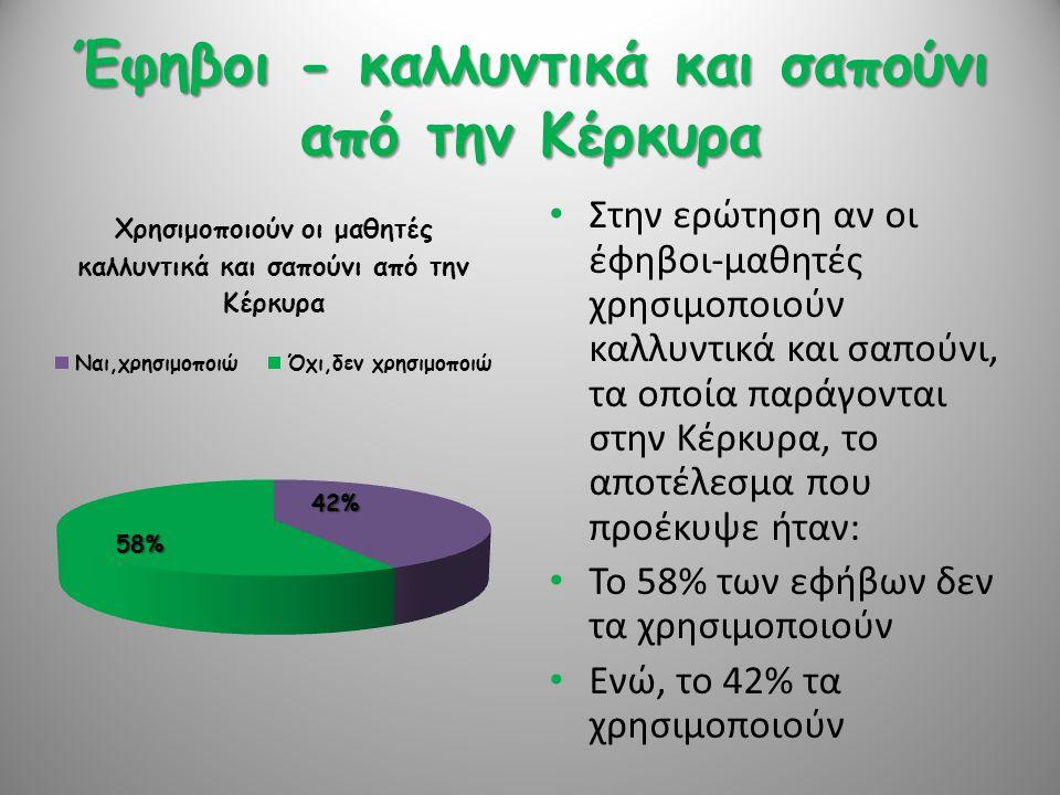Έφηβοι - καλλυντικά και σαπούνι από την Κέρκυρα • Στην ερώτηση αν οι έφηβοι-μαθητές χρησιμοποιούν καλλυντικά και σαπούνι, τα οποία παράγονται στην Κέρ