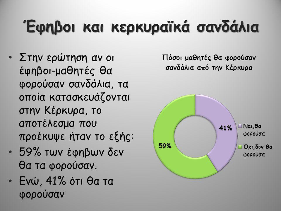 Έφηβοι και κερκυραϊκά σανδάλια • Στην ερώτηση αν οι έφηβοι-μαθητές θα φορούσαν σανδάλια, τα οποία κατασκευάζονται στην Κέρκυρα, το αποτέλεσμα που προέ