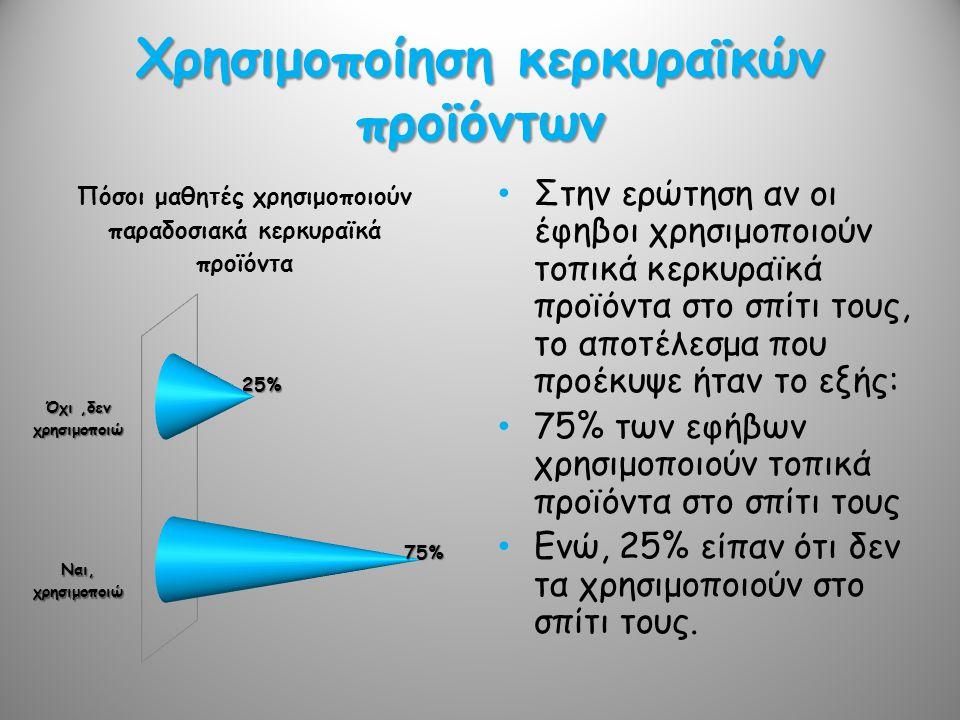 Χρησιμοποίηση κερκυραϊκών προϊόντων • Στην ερώτηση αν οι έφηβοι χρησιμοποιούν τοπικά κερκυραϊκά προϊόντα στο σπίτι τους, το αποτέλεσμα που προέκυψε ήτ