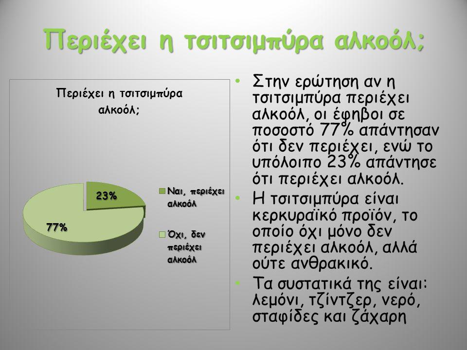Περιέχει η τσιτσιμπύρα αλκοόλ; • Στην ερώτηση αν η τσιτσιμπύρα περιέχει αλκοόλ, οι έφηβοι σε ποσοστό 77% απάντησαν ότι δεν περιέχει, ενώ το υπόλοιπο 2
