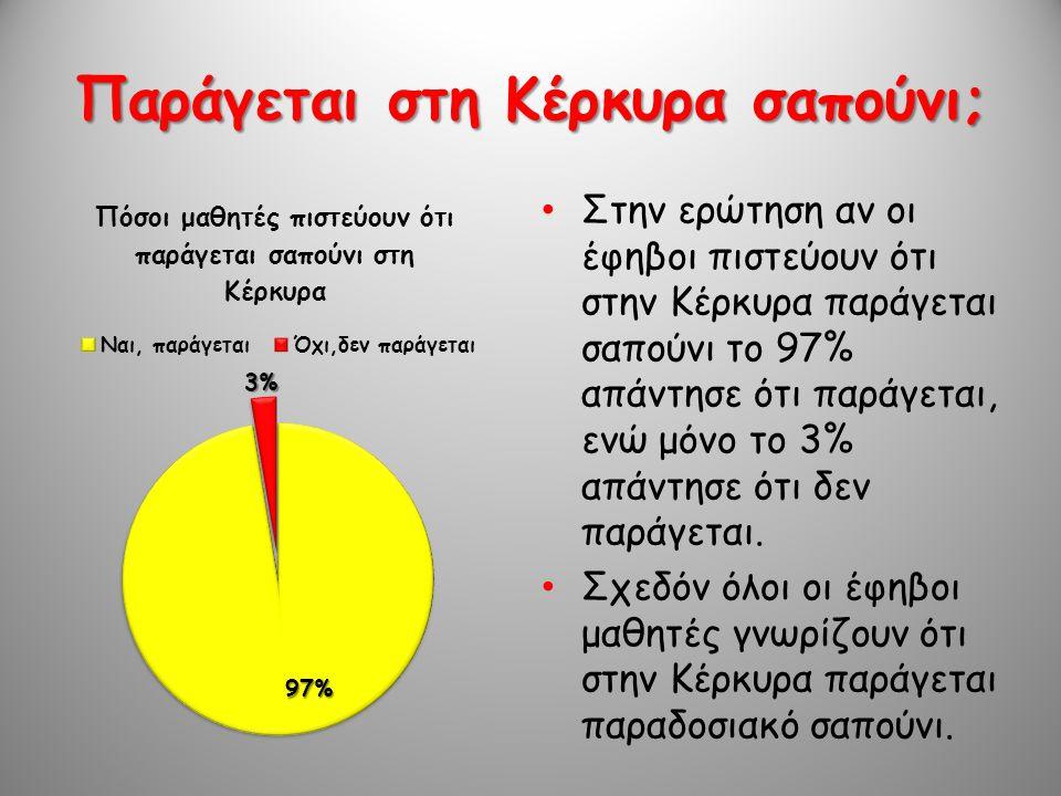 Παράγεται στη Κέρκυρα σαπούνι; • Στην ερώτηση αν οι έφηβοι πιστεύουν ότι στην Κέρκυρα παράγεται σαπούνι το 97% απάντησε ότι παράγεται, ενώ μόνο το 3%