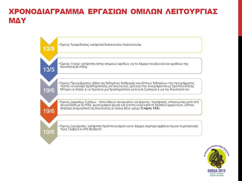 ΧΡΟΝΟΔΙΑΓΡΑΜΜΑ ΕΡΓΑΣΙΩΝ ΟΜΙΛΩΝ ΛΕΙΤΟΥΡΓΙΑΣ ΜΔΥ 13/5 •Όμιλος Τροφοδοσίας: κατάρτιση διαιτολογίου-ποσοτολογίου 13/5 •Όμιλος Υλικού: κατάρτιση λίστας ατο