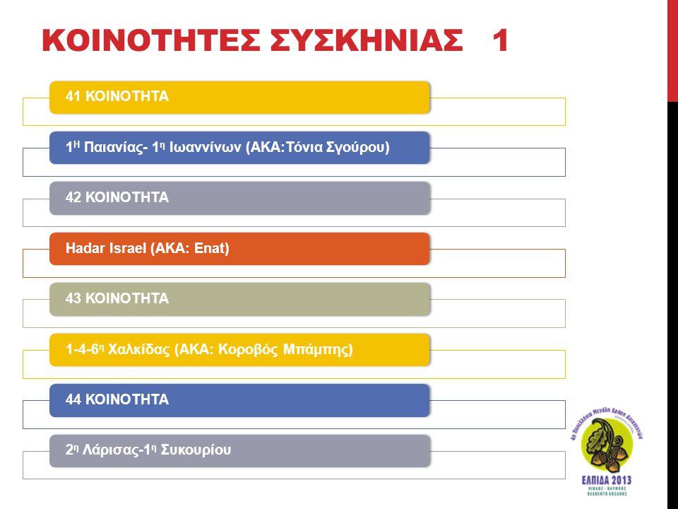 ΚΟΙΝΟΤΗΤΕΣ ΣΥΣΚΗΝΙΑΣ 1 41 ΚΟΙΝΟΤΗΤΑ1 Η Παιανίας- 1 η Ιωαννίνων (ΑΚΑ:Τόνια Σγούρου)42 ΚΟΙΝΟΤΗΤΑHadar Israel (AKA: Εnat)43 ΚΟΙΝΟΤΗΤΑ1-4-6 η Χαλκίδας (ΑΚ