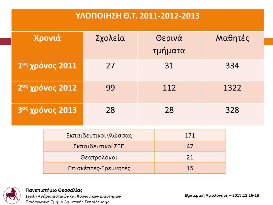 Πανεπιστήμιο Θεσσαλίας Σχολή Ανθρωπιστικών και Κοινωνικών Επιστημών Παιδαγωγικό Τμήμα Δημοτικής Εκπαίδευσης Εξωτερική Αξιολόγηση – 2013.12.16-18 ΥΛΟΠΟ