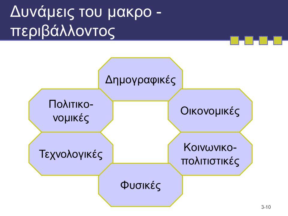 3-10 Δυνάμεις του μακρο - περιβάλλοντος Δημογραφικές Οικονομικές Πολιτικο- νομικές Κοινωνικο- πολιτιστικές Τεχνολογικές Φυσικές