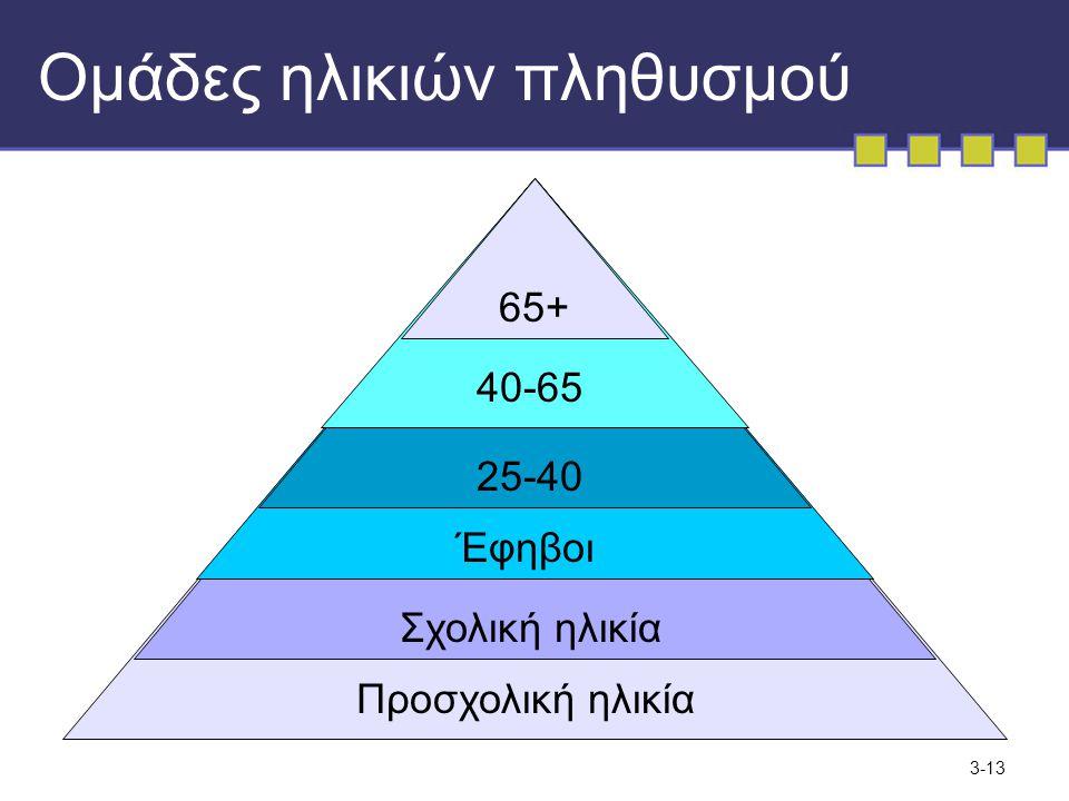 3-13 Ομάδες ηλικιών πληθυσμού Προσχολική ηλικία Σχολική ηλικία Έφηβοι 25-40 40-65 65+