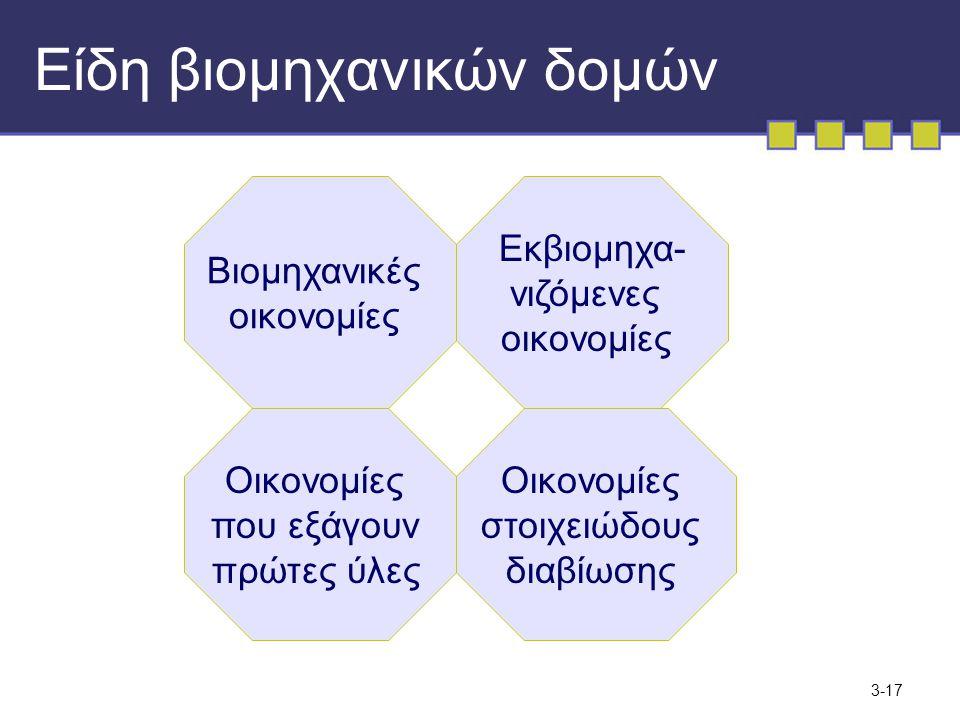 3-17 Είδη βιομηχανικών δομών Βιομηχανικές οικονομίες Οικονομίες στοιχειώδους διαβίωσης Οικονομίες που εξάγουν πρώτες ύλες Εκβιομηχα- νιζόμενες οικονομίες