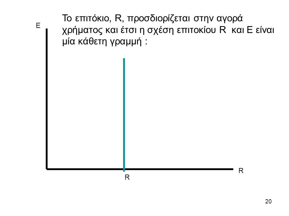 20 Ε R R Το επιτόκιο, R, προσδιορίζεται στην αγορά χρήματος και έτσι η σχέση επιτοκίου R και Ε είναι μία κάθετη γραμμή :
