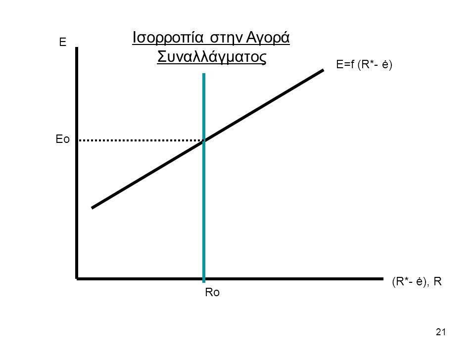 21 Ε (R*- ė), R Ε=f (R*- ė) Ro Ισορροπία στην Αγορά Συναλλάγματος Eo